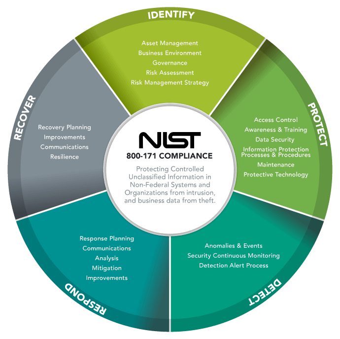 NIST 800-171 compliance requires companies to abide by the requirements