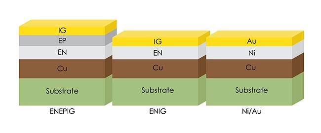 ENEPIG Comparison Diagram | San Francisco Circuits