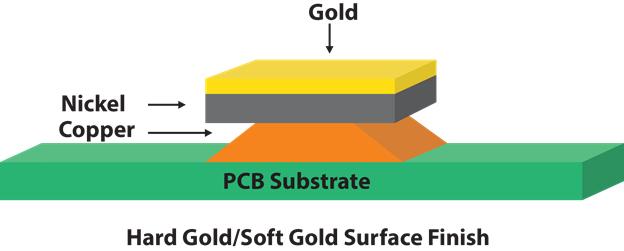 Hard Gold & Soft Gold Surface Finish PCB Diagram | San Francisco Circuits
